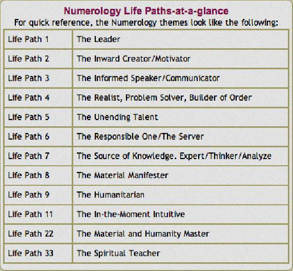 free numerology compatibility