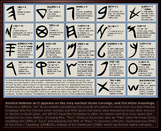 numerology chart meaning of numbers