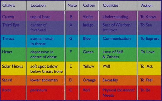 Name Numerology Chart And Meanings - Numerology Charts And