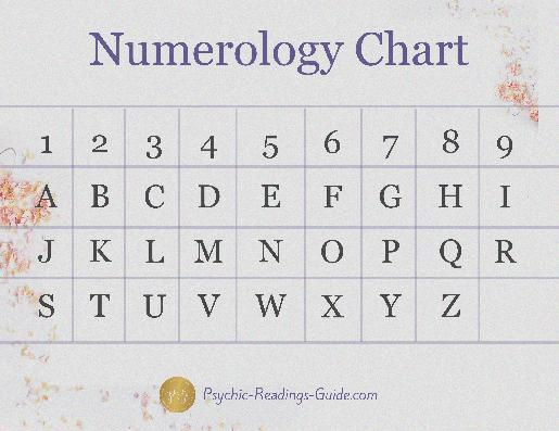 numerology free reading